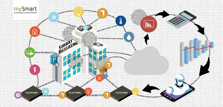 Smart Building Definition Infographic