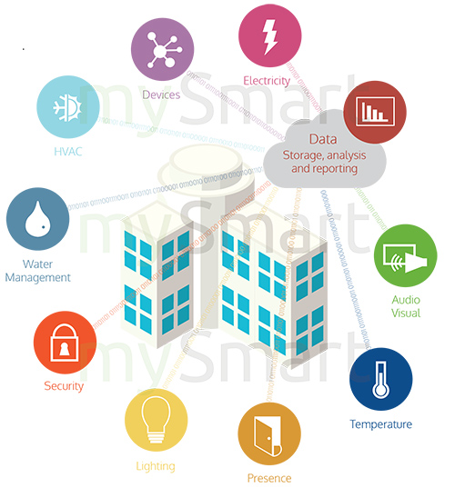 Smart buildings by mySmart Intelligent Environments